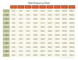 Piano Frequency Chart Waves In Space Part 1 In 2019 Music Guitar Guitar Notes