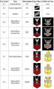 Navy Rank Chart Pin By Diane Grieves On In The Navy Navy Ranks Navy