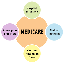 If you have medicare and more than one other type of insurance, check your policy or coverage. What Is Medicare Orange County Medicare Help And Information