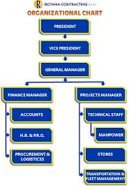 Rotana Contracting L L C Organization Chart