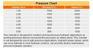 Hydraulic Cylinder Pressure Chart Nfpa Low Pressure Rated Hydraulic Cylinder Lh Series