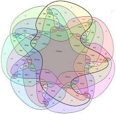 Most Complicated Venn Diagram Ive Ever Seen Venn Diagram And Visual