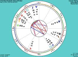 Princess Charlotte Elizabeth Dianas Birth Chart Its A