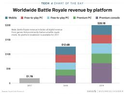 Battle Chart Battle Royale Games Like Fortnite Are Expected To Make 20