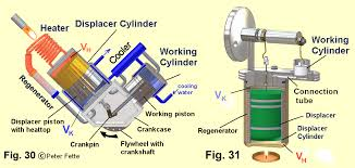 wie arbeitet der stirlingmotor eine beschreibung mit vielen there are different implementations of the g type stirling engine m werdich 3 has described it in detail you see 2 implementations of the g type of
