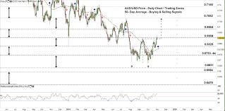Usd Price Chart Aud Usd Price Tests A Key Resistance Marketcap Com