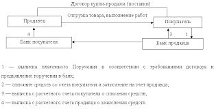 Принципы и формы безналичных расчетов на территории России  Рис 2 Схема расчета платежными поручениями