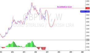 Gbp Eur Chart Pound To Euro Rate Tradingview