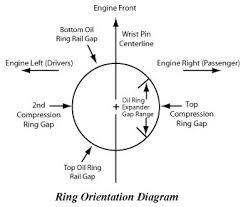 Piston Rings R L Engines