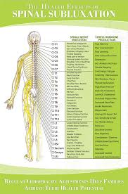 Nerve Chart Great Chart Showing How Spinal Nerve Irritation