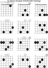 G Minor Guitar Chord Chart Gm Chord Guitar Easy Accomplice Music