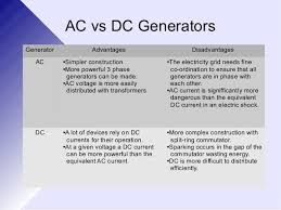 alternating current vs direct current. [ img] alternating current vs direct