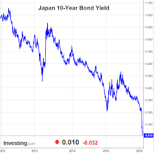 Chart Jgb Yield Basis The Daily Shot Scoopnest