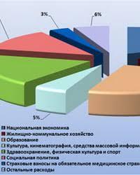 Финансирование социального обеспечения в Российской Федерации