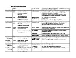 Psychology Chart Approaches To Psychology Chart