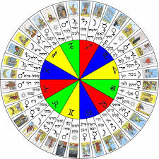 Astrology Decans Chart The Wheel Of The Zodiac