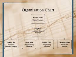 Hotel Organizational Chart Pdf 60 Unfolded Resort Hotel Organizational Chart