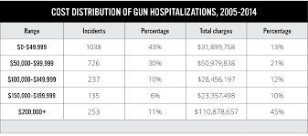 the majority of costs for healthcare treatment of firearm injuries in nevada fell on public payers such as care caid and indigent referrals