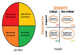 Defect Severity Chart Prototech Blog On How Defective A Defect Can Be Severity