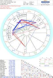 Matt Joeckel Sports Astrology And Numerology