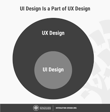 A Pattern Approach To Interaction Design What Is User Interface Ui Design Interaction Design