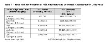 Corelogic Report Finds 6 9 Million Homes At Risk Of