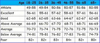 Heart Rate Numbers Chart A Normal Heart Rate Chart Can Be Used To Check On Your Heart