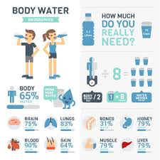 Water Intake By Weight Chart Drink More Water Campaign Ruwaislife