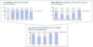 Nonqualified Deferred Compensation Plan Reporting Examples Chart Ibm Investor Relations Compensation Discussion And Analysis