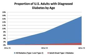 Type I Diabetes Coriell Personalized Medicine Collaborative