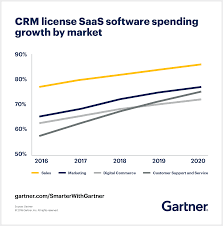 Gartner Chart 2019 Cloud To Represent 75 Of Total Crm Spend In 2019