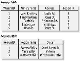 Relational Databases Example 5 1 Database Basics