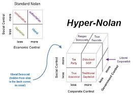 Using A Hyper Nolan For Political Analysis