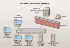 nfpa 731 sets standard on security installation lsquo musts rsquo chapter 5 of nfpa 731 covers intrusion detection systems this diagram from skullbox net shows how dedicated machines can be set up intrusion