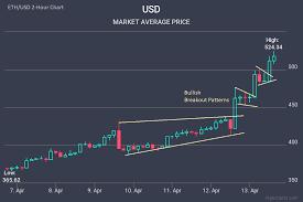 Coinbase Ban For Sending To Dark Net Bitfinex Ethereum Chart