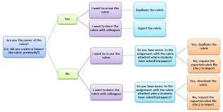 Flow Chart Rubric Qualitative Turnitin Rubrics Feedback Studio Elearning