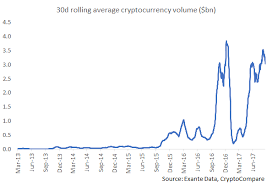 Strategist Predicts Bitcoin Digital Currency Trading Volume