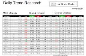 Netdania Forex Charts Netdania Markets Netdaniamarkets Twitter