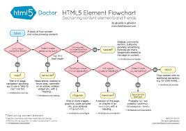Css Responsive Flow Chart Html For Beginners 10 Ways To Learn To Code Learn To Code