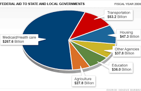 Federal Budget Pie Chart 2008 Federal Spending Cuts The Trickle Down From Gop Feb 3 2011