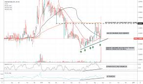 Hpmm Stock Price And Chart Otc Hpmm Tradingview
