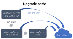Windows Server 2008 End Of Life Upgrade Strategies