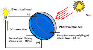 photovoltaic cell diagram photovoltaic image solar photovoltaic cell working life energy on photovoltaic cell diagram