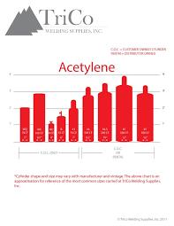 Oxygen Cylinder Size Chart Oxygen Acetylene Tank Sizes Chart Bedowntowndaytona Com