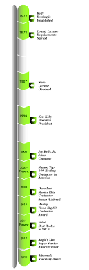 naples roofing company roofing contractors new roof kelly roofing timeline updated kr timeline 02 2015 raw