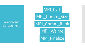 mpi comm size introduction to parallel computing with python