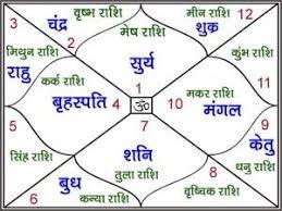 Jyotish Birth Chart In Hindi 7th House 8th 9th House Astrology Birth Chart Love Guru