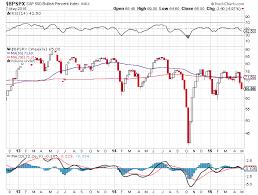 Indu Dow Jones Industrial Average Stock And Bonds Dow