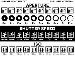 Aperture Shutter Speed Chart Aperture Shutter Speed Mrs Seckler