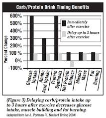 the post workout formula should conn at least 15g of whey protein which is fast digesting and about 45g of high glycemic carbohydrates